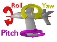roll pitch yaw